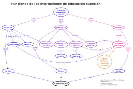 Funciones de una Institución de Educación superior
