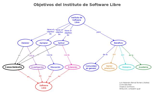 Mapa conceptual: Objetivos de Instituto de Software LIbre