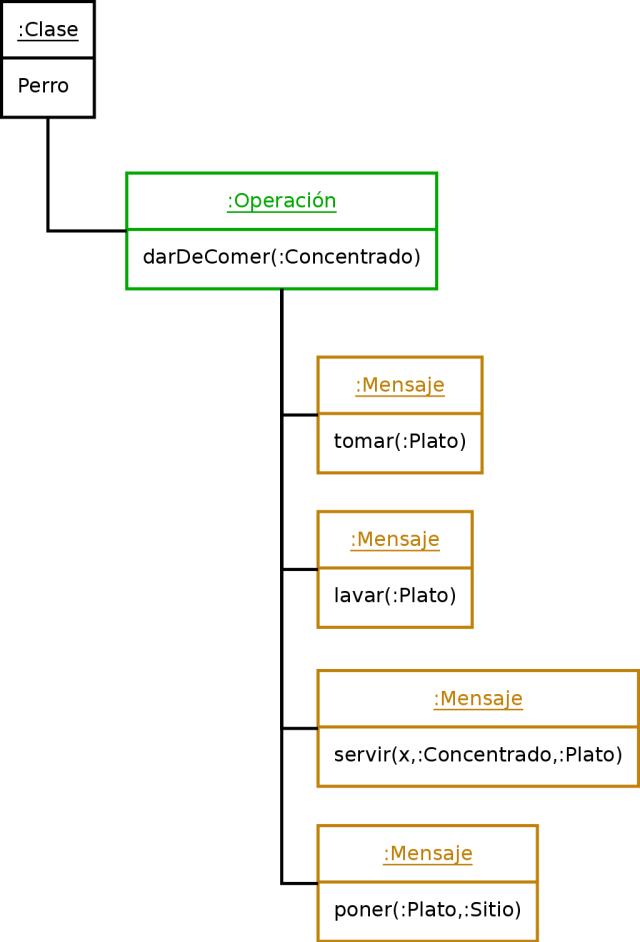 Ejemplo de Operación y Mensaje