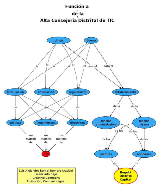 """Función """"a"""" de la Oficina de Alta Consejería Distrital de Tecnologías de Información y Comunicaciones –TIC–"""