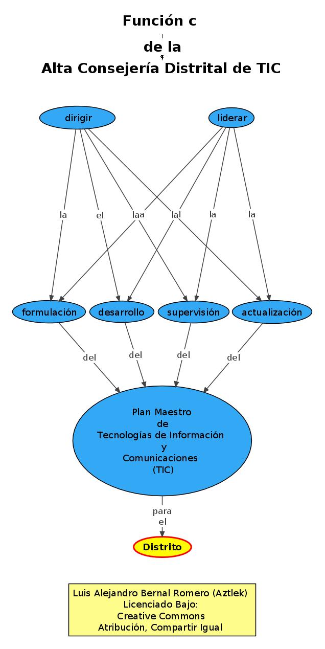 """Función """"c"""" de la Oficina de Alta Consejería Distrital de Tecnologías de Información y Comunicaciones –TIC–"""