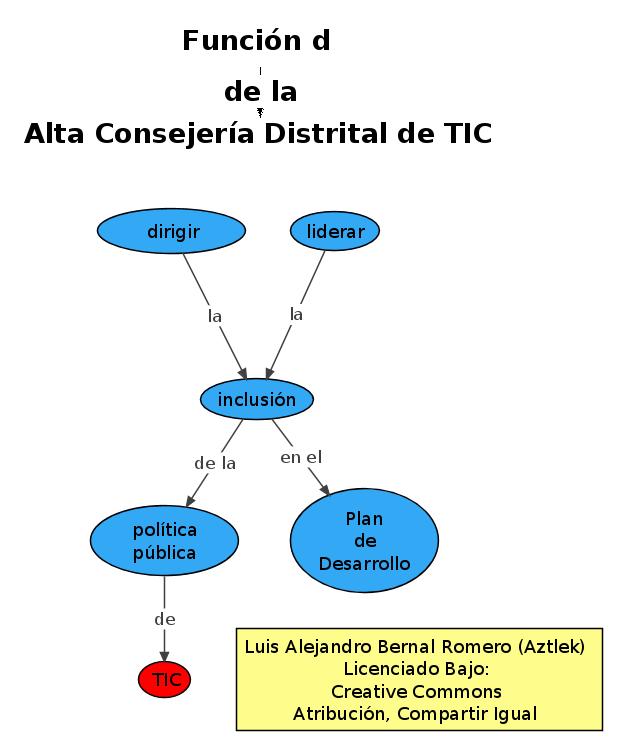 """Función """"d"""" de la Oficina de Alta Consejería Distrital de Tecnologías de Información y Comunicaciones –TIC–"""