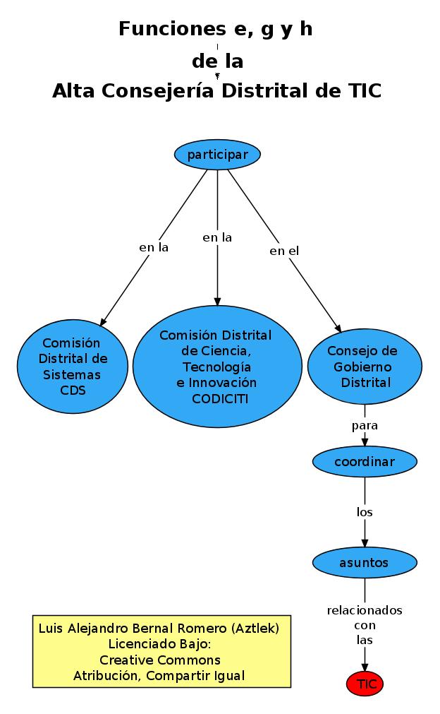 """Funciones """"e"""", """"g"""" y """"h"""" de la Oficina de Alta Consejería Distrital de Tecnologías de Información y Comunicaciones –TIC–"""