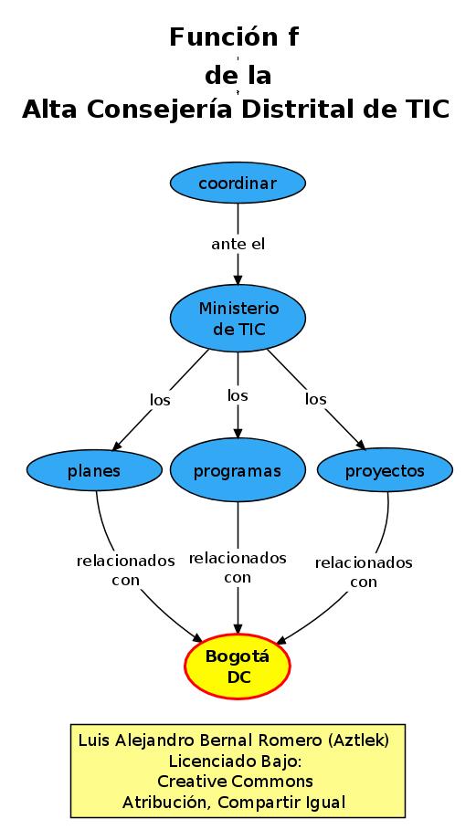 """Función """"f"""" de la Oficina de Alta Consejería Distrital de Tecnologías de Información y Comunicaciones –TIC–"""