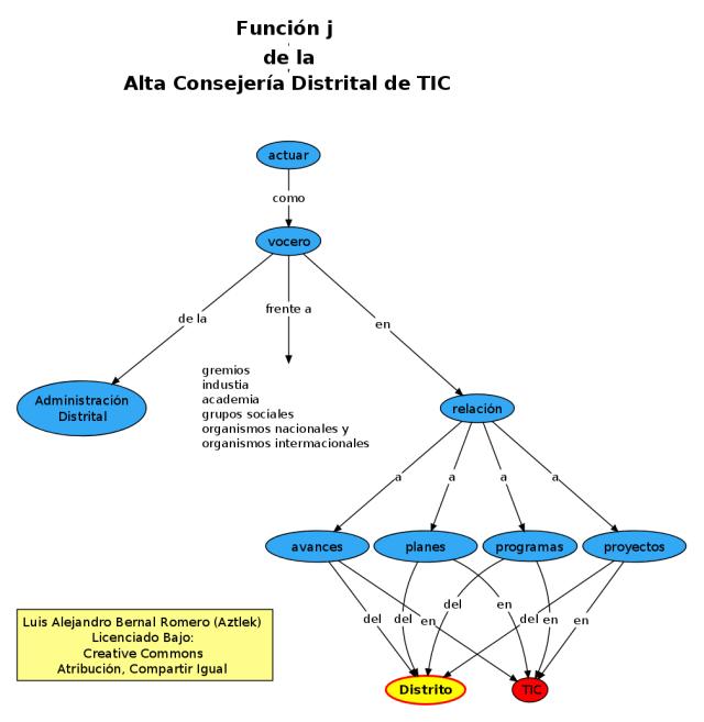"""Función """"j"""" de la Oficina de Alta Consejería Distrital de Tecnologías de Información y Comunicaciones –TIC–"""