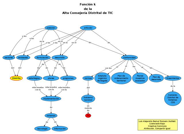 """Función """"k"""" de la Oficina de Alta Consejería Distrital de Tecnologías de Información y Comunicaciones –TIC–"""