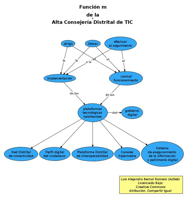 """Función """"m"""" de la Oficina de Alta Consejería Distrital de Tecnologías de Información y Comunicaciones –TIC–"""