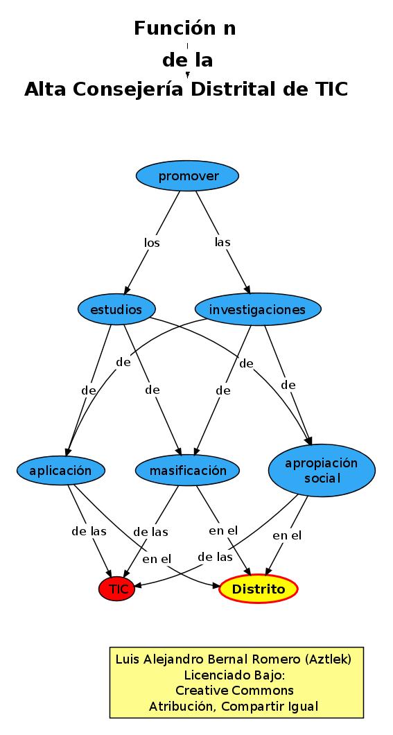 """Función """"n"""" de la Oficina de Alta Consejería Distrital de Tecnologías de Información y Comunicaciones –TIC–"""