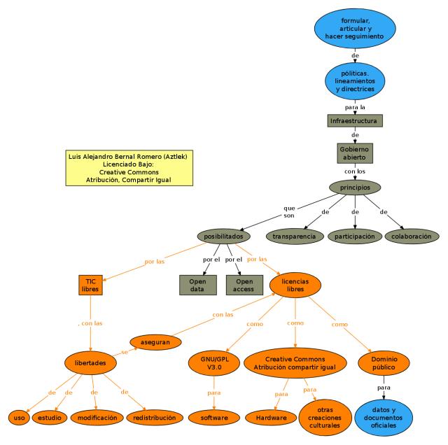"""Mapa conceptual del proyecto """"Infraestructura de Gobierno Abierto"""""""