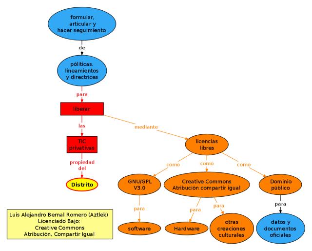 """Mapa conceptual del proyecto """"Liberar las TIC privativas"""""""