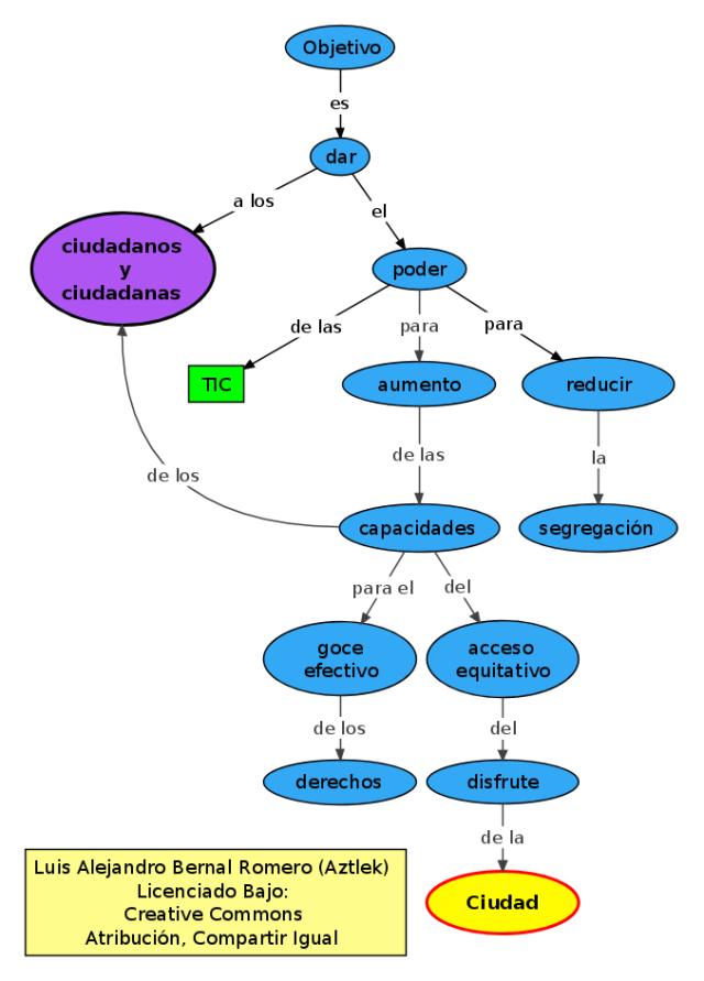 Mapa conceptual del objetivo de la propuesta