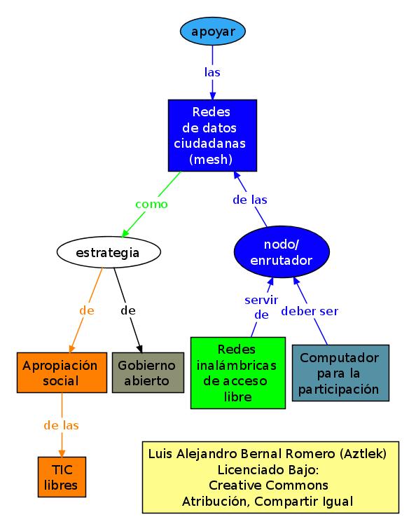 """Mapa conceptual del proyecto """"Redes De Datos Ciudadanas"""""""