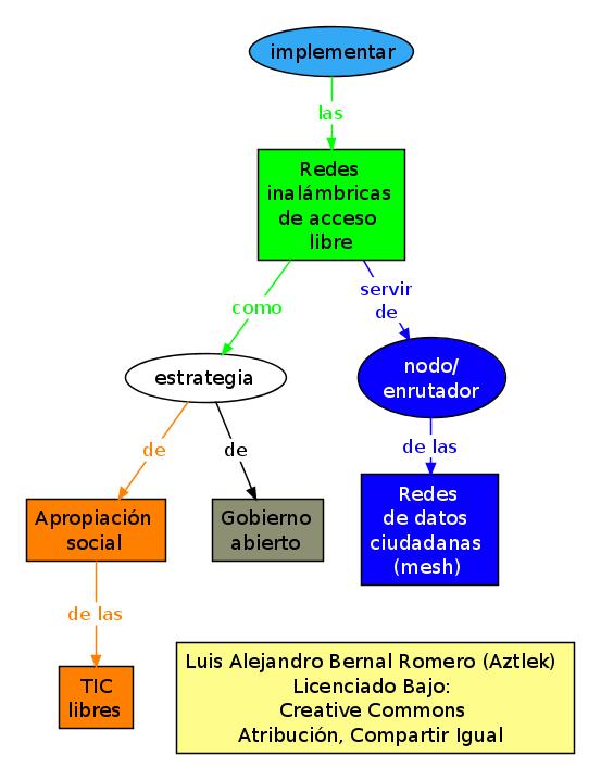 """Mapa conceptual del proyecto """"Redes Inalámbricas de Acceso Libre"""""""