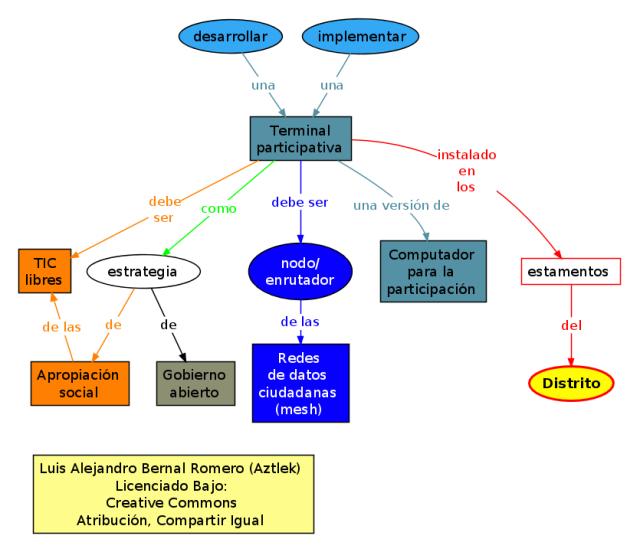 """Mapa conceptual del proyecto """"Terminal Participativa"""""""