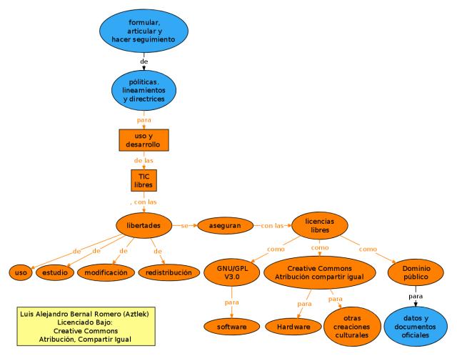 """Mapa conceptual del proyecto """"TIC Libres"""""""