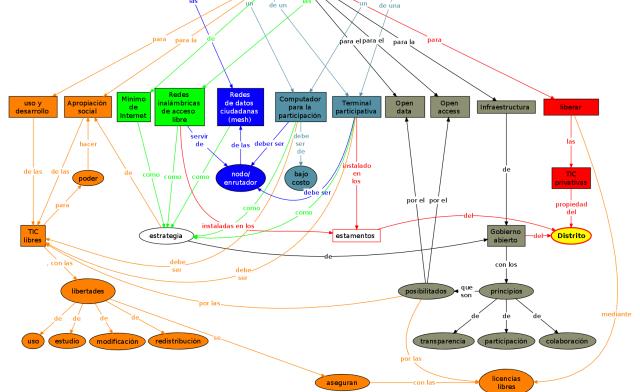 Mapa general de Como dar de Las TIC al Ciudadano y Ciudadana