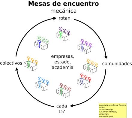 """Diagrama de la Mecánica de las """"Mesas de Encuentro"""""""