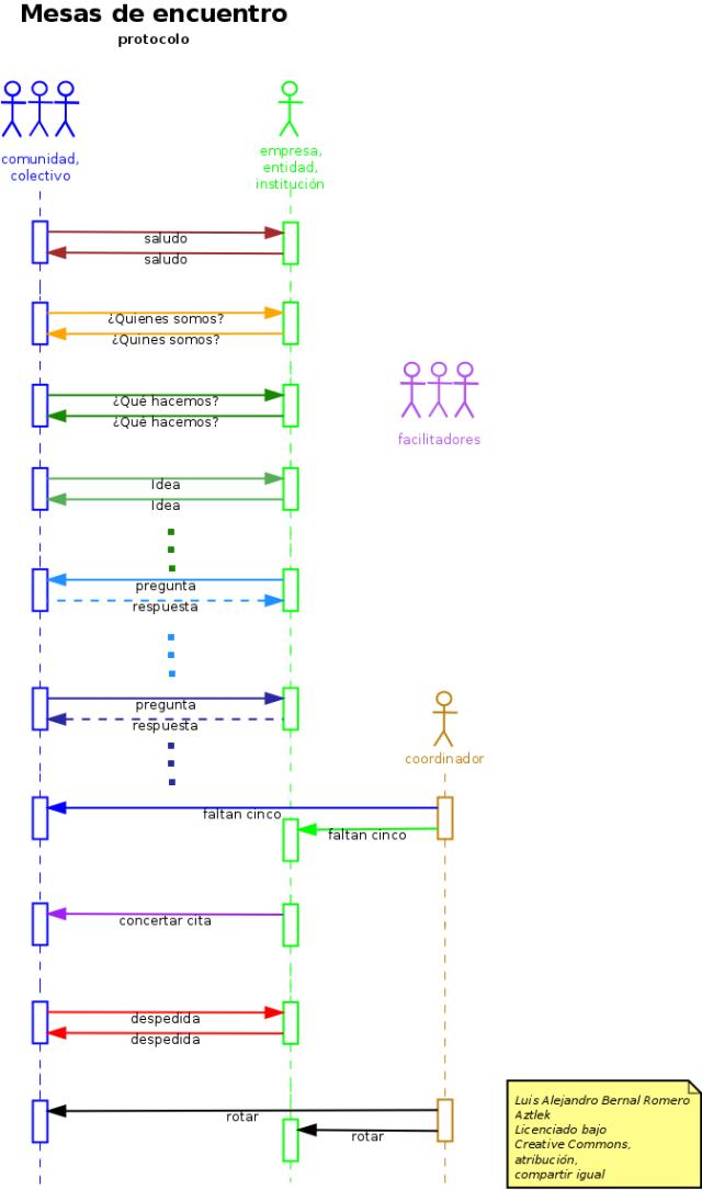 """Diagrama del protocolo de las """"Mesas de Encuentro"""""""