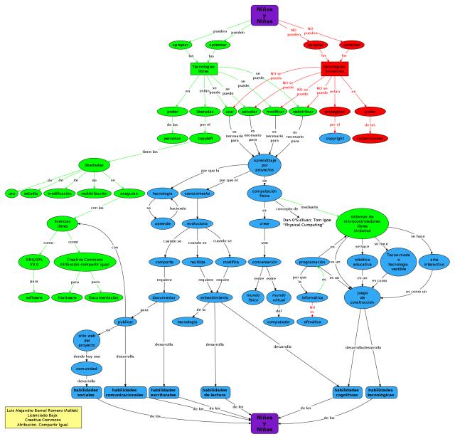 Mapa Conceptual: Para que los Niños y Niñas Apropien y Hagan Tecnología