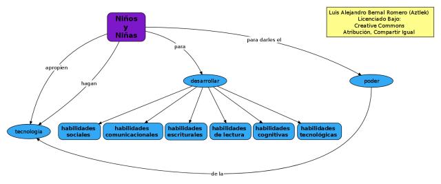 """Submapa Conceptual: Objetivo de la propuesta """"Para que los Niños y Niñas Apropien y Hagan Tecnología"""""""