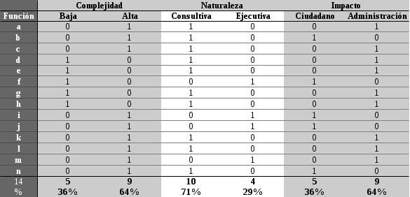 Tabla: Tabla de resultados oficina Alta Consejería Distrital de TIC