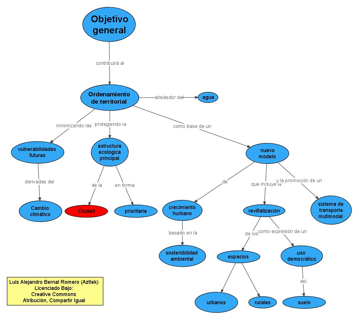 Plan De Desarrollo De Gustavo Petro En Mapas Conceptuales
