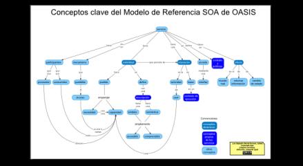 """Portada de """"Concepto clave de SOA"""""""