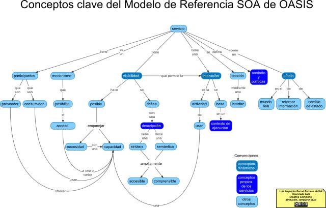 Conceptos clave de SOA