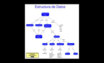 """Portada del artículo """"¿Qué es un Estructura de Datos?"""""""