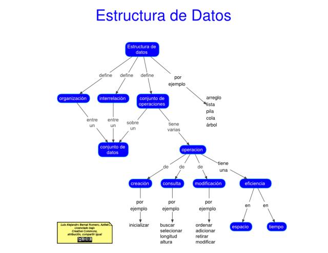 Mapa conceptual de Estructura de Dato