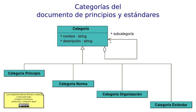 Categorías de la arquitectura de un documento de principios y estándares