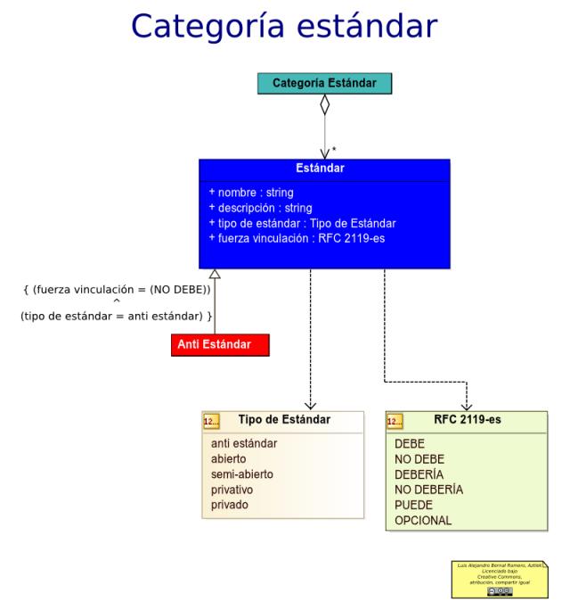 Diagrama de estándares de la arquitectura de un documento de estándares y principios