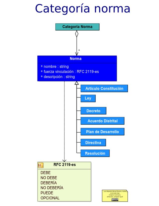Diagrama de normas de la arquitectura de un documento de estándares y principios