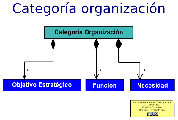 Diagrama de de la parte organizacional de la arquitectura de un documento de estándares y principios