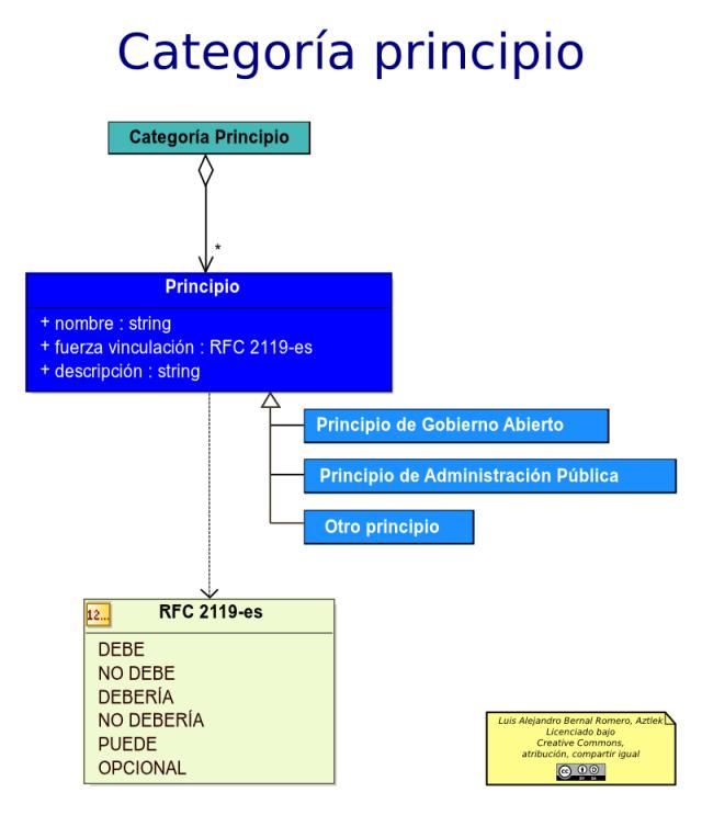 Diagrama de principios de la arquitectura de un documento de estándares y principios