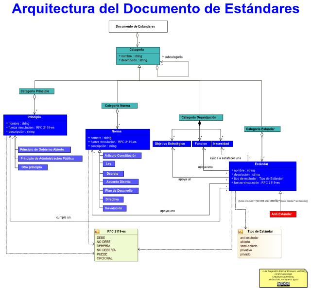 Arquitectura de un documento de principios y estándares