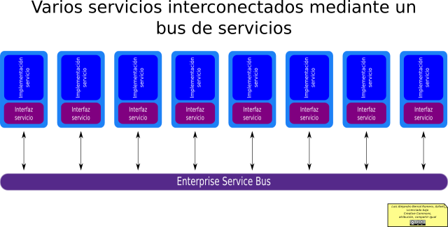 Varios servicios conectados mediante un bus de servicios
