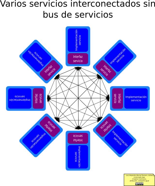 Varios servicios interconectados sin bus de servicios