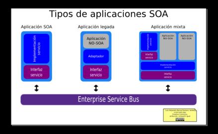 """Portada 2 """"Tipos de aplicaciones SOA"""""""