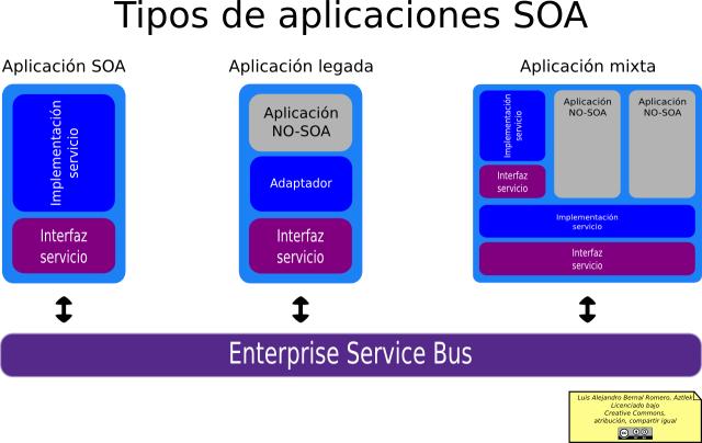 Tipos de aplicaciones SOA