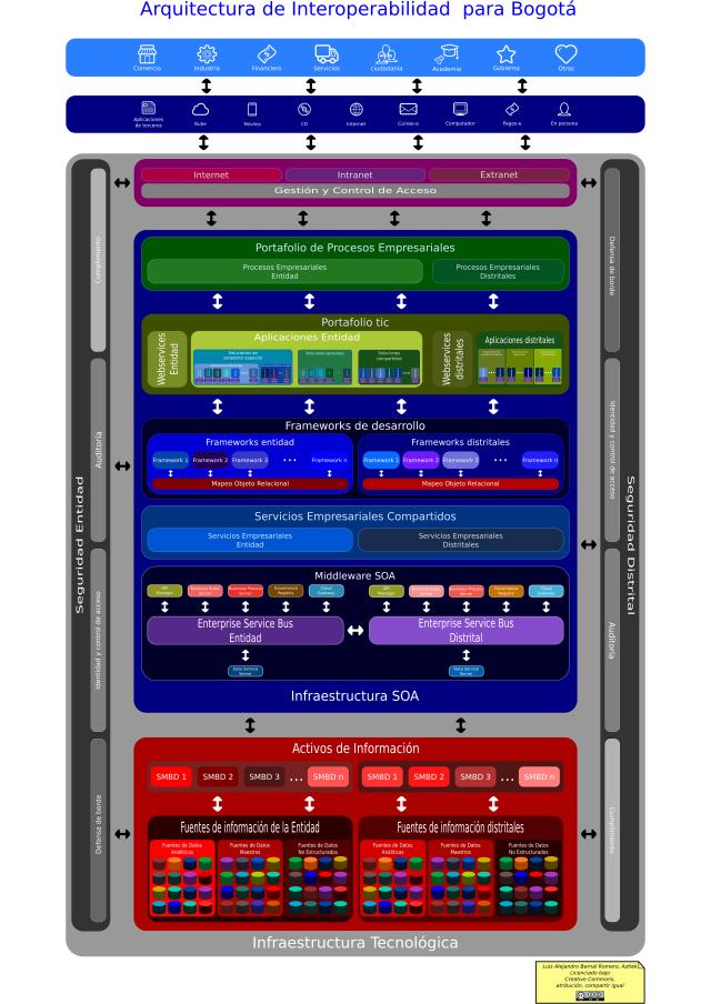 Arquitectura de interoperabilidad para Bogotá