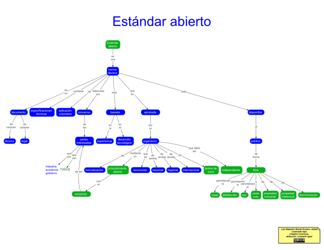 Mapa conceptual de Estándar abierto