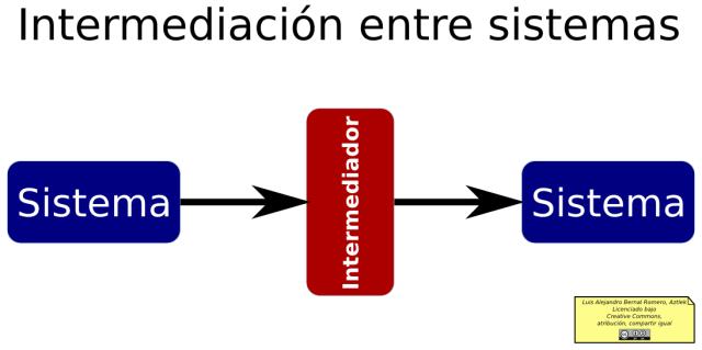 Diagrama de la intermediación entre sistemas
