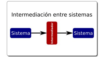 Portada Intermediación entre sistemas
