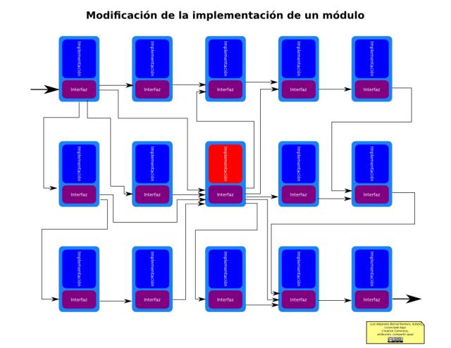 Separación Interfaz-Implementación: Modificación de la implementación de un módulo
