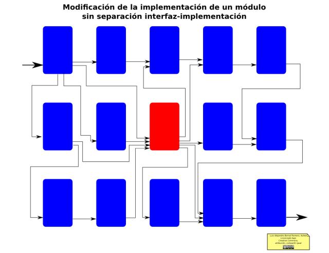Separación Interfaz-Implementación: Modificación de un módulo sin separación