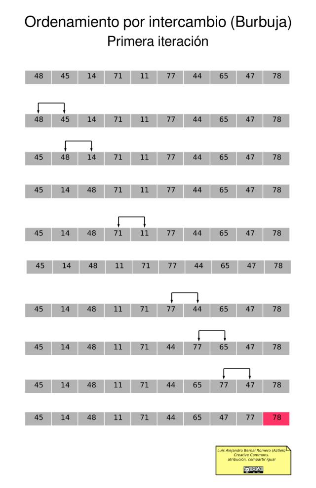 Ordenamiento por intercambio (Burbuja): Primera iteracion