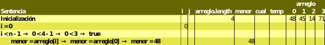Se selecciona el menor como el primer elemento