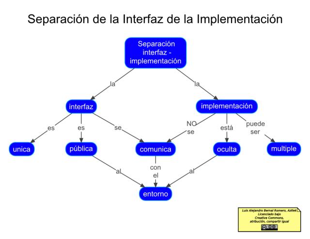 Mapa conceptual de la Separación Interfaz-Implementación
