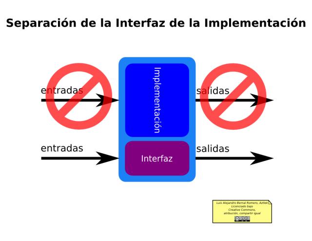 Diagrama de la Separación Interfaz-Implementación